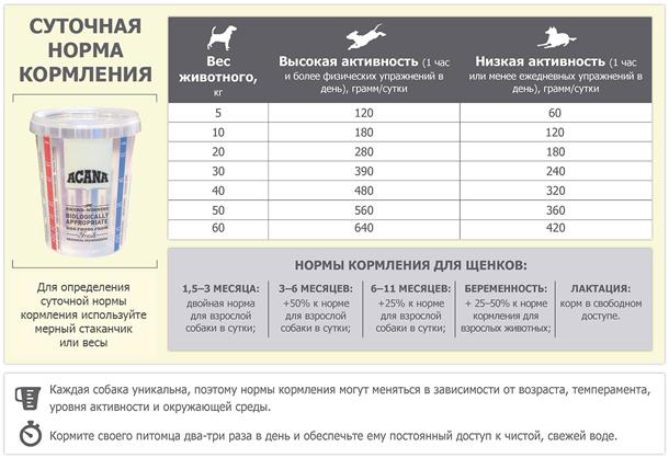 normy-kormleniya-acana-adult-dog.jpg (145 KB)